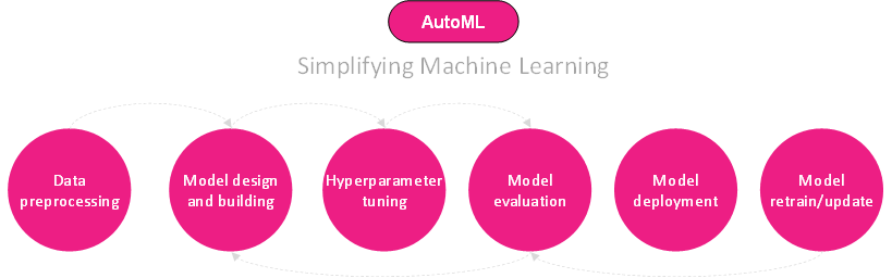 what is automl python